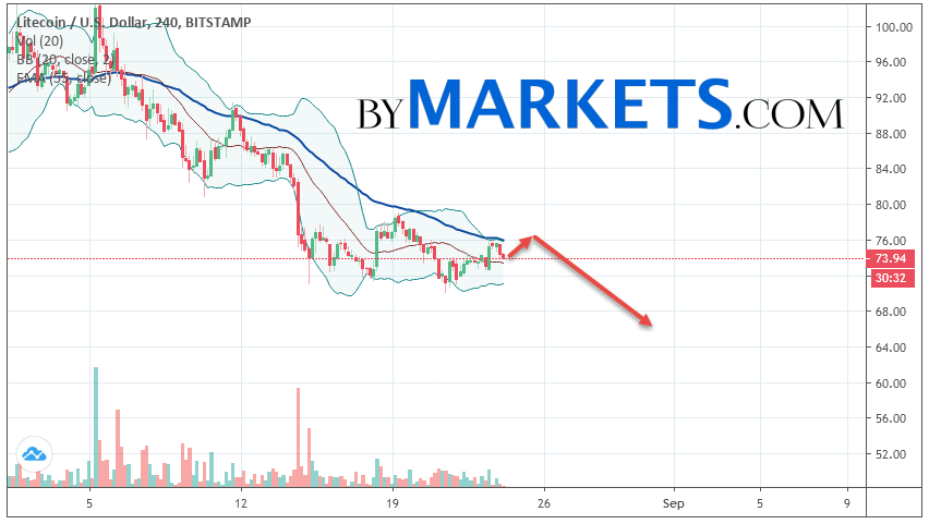 Litecoin (LTC/USD) forecast and analysis on August 25, 2019