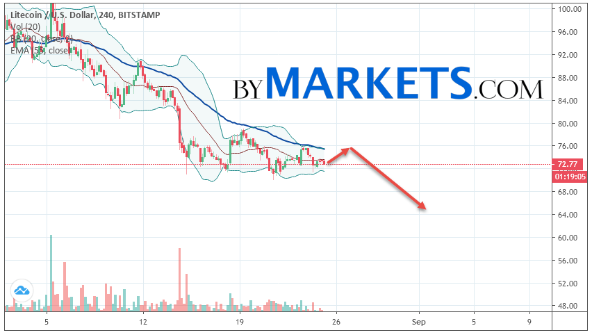 Litecoin (LTC/USD) forecast and analysis on August 26, 2019