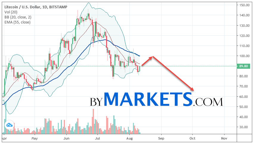 Litecoin (LTC/USD) weekly forecast on August 12 — 18, 2019