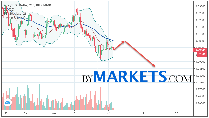 Ripple (XRP/USD) forecast and analysis on August 14, 2019