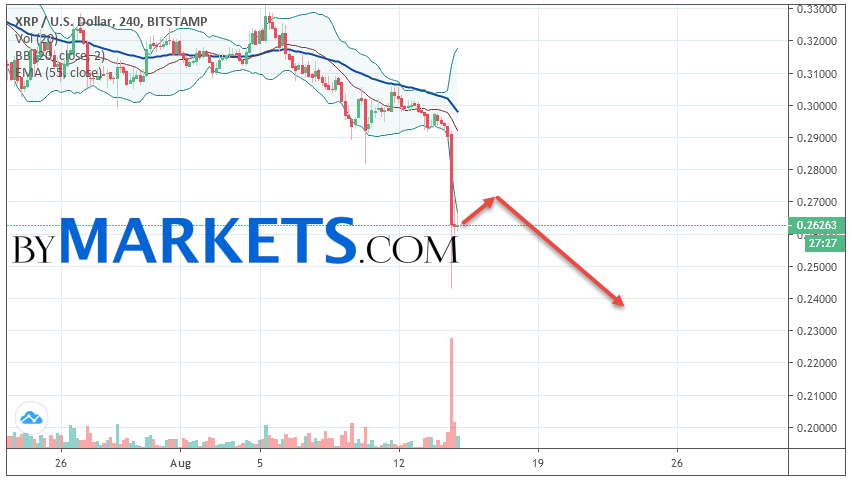 Ripple (XRP/USD) forecast and analysis on August 16, 2019
