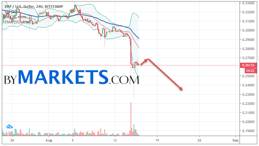 Ripple (XRP/USD) forecast and analysis on August 17, 2019