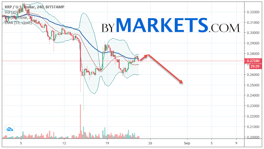 Ripple (XRP/USD) forecast and analysis on August 25, 2019