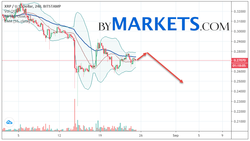 Ripple (XRP/USD) forecast and analysis on August 26, 2019