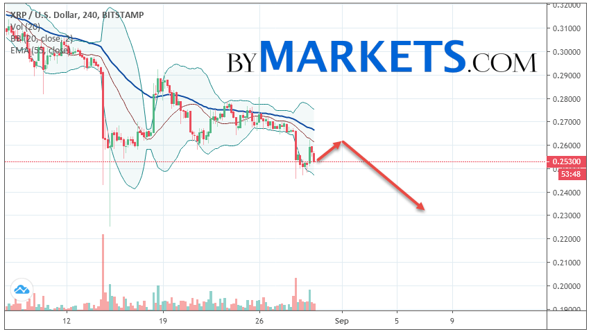 Ripple (XRP/USD) forecast and analysis on August 31, 2019