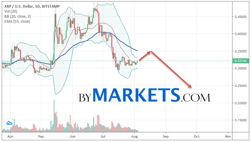 Ripple (XRP/USD) weekly forecast on August 5 — 11, 2019