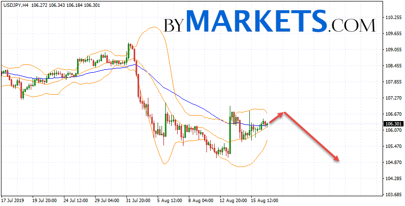 USD/JPY forecast Japanese Yen on August 19, 2019
