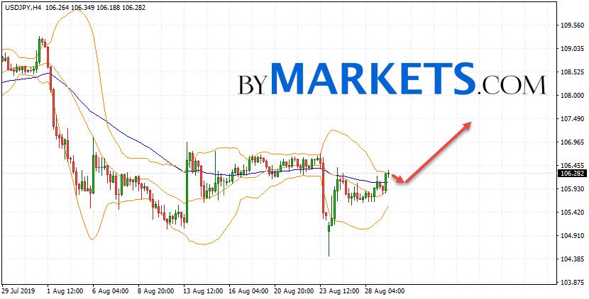 USD/JPY forecast Japanese Yen on August 30, 2019