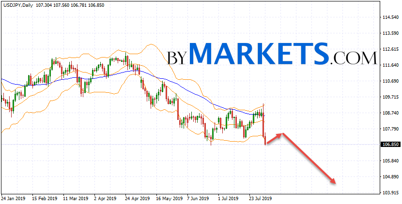 USD/JPY weekly forecast on August 5 — 9, 2019