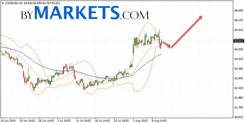 USD/RUB forecast Dollar Ruble on August 15, 2019