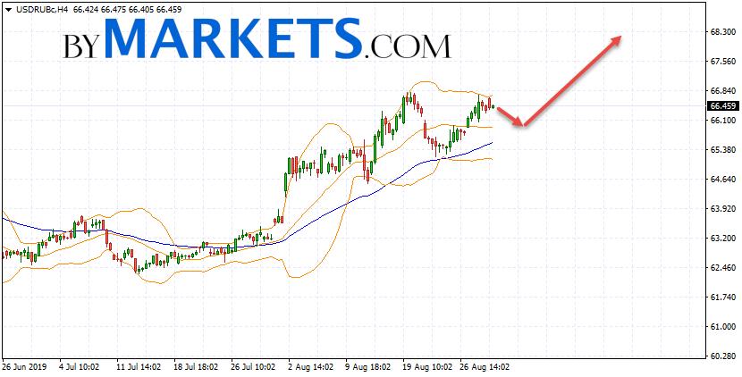 USD/RUB forecast Dollar Ruble on August 30, 2019