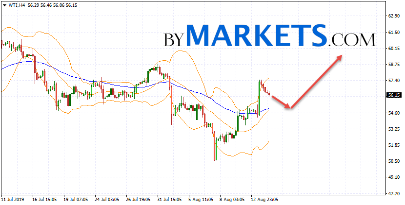 WTI crude oil forecast and analysis on August 15, 2019