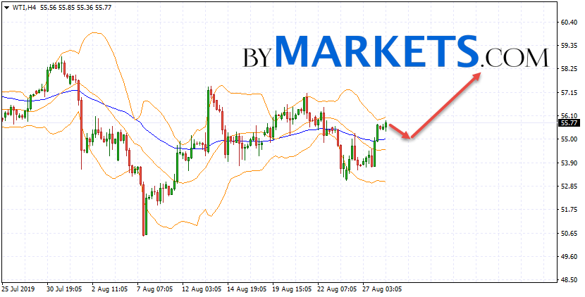 WTI crude oil forecast and analysis on August 29, 2019