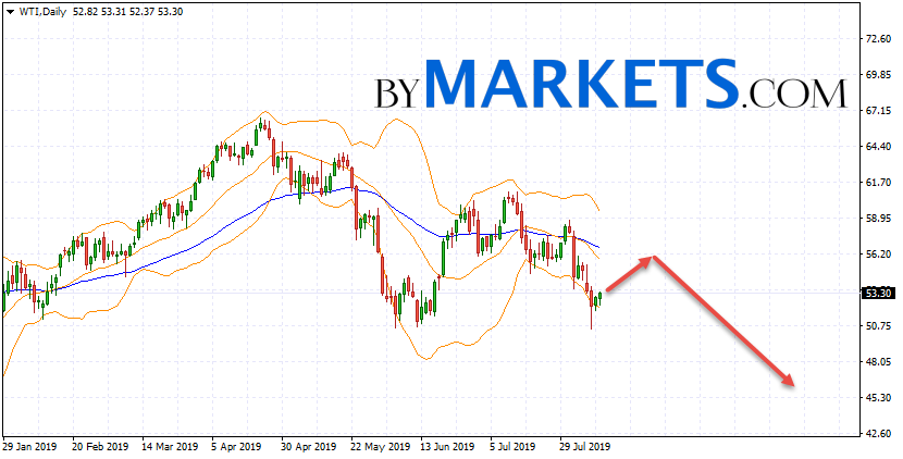 WTI weekly forecast on August 12 — 16, 2019