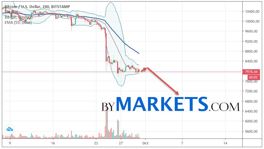 Bitcoin (BTC/USD) forecast and analysis on October 1, 2019