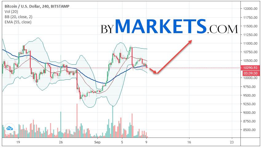 Bitcoin (BTC/USD) forecast and analysis on September 10, 2019
