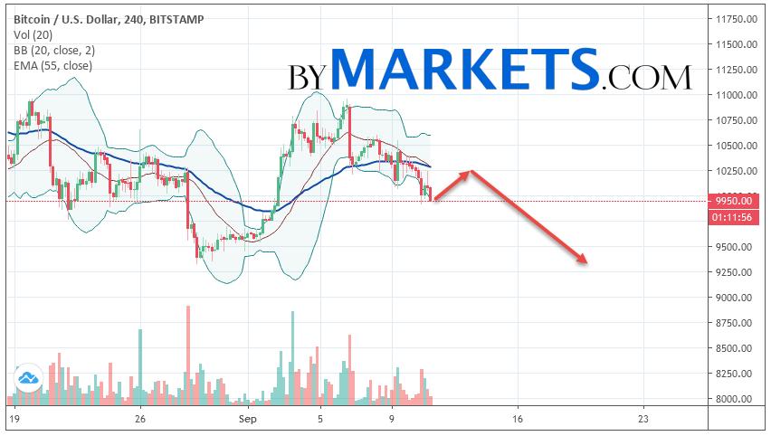 Bitcoin (BTC/USD) forecast and analysis on September 12, 2019