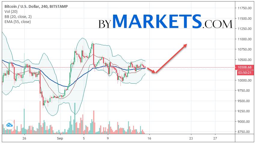 Bitcoin (BTC/USD) forecast and analysis on September 16, 2019