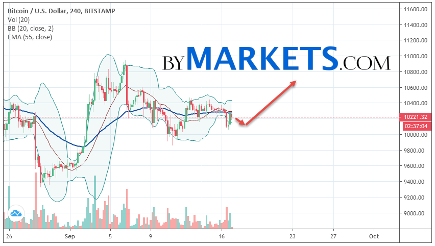 Bitcoin (BTC/USD) forecast and analysis on September 18, 2019