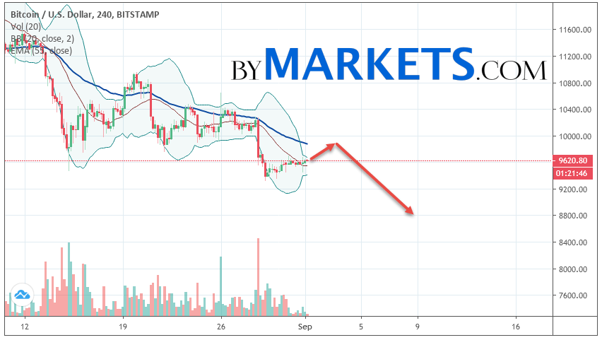 Bitcoin (BTC/USD) forecast and analysis on September 2, 2019
