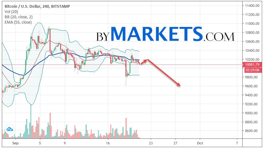 Bitcoin (BTC/USD) forecast and analysis on September 22, 2019