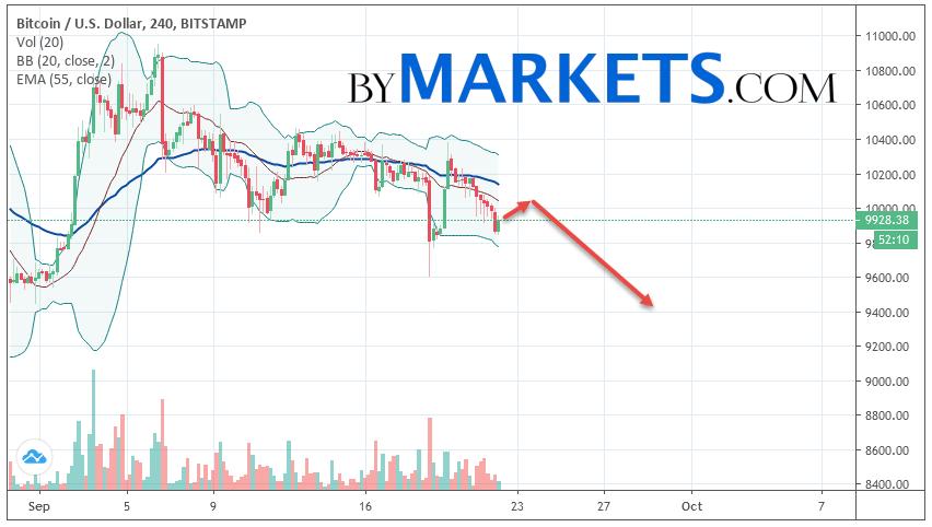 Bitcoin (BTC/USD) forecast and analysis on September 23, 2019