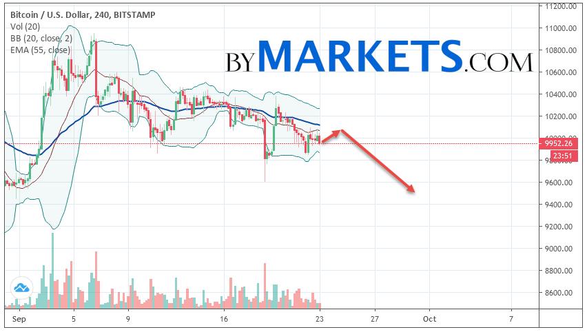Bitcoin (BTC/USD) forecast and analysis on September 24, 2019