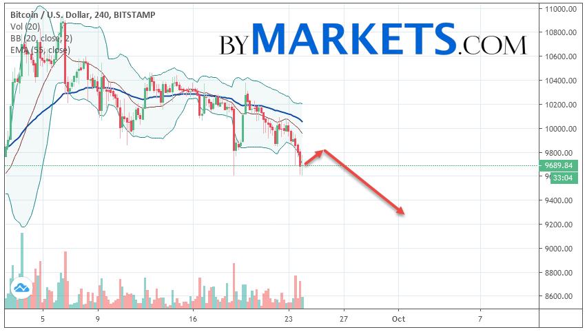 Bitcoin (BTC/USD) forecast and analysis on September 25, 2019