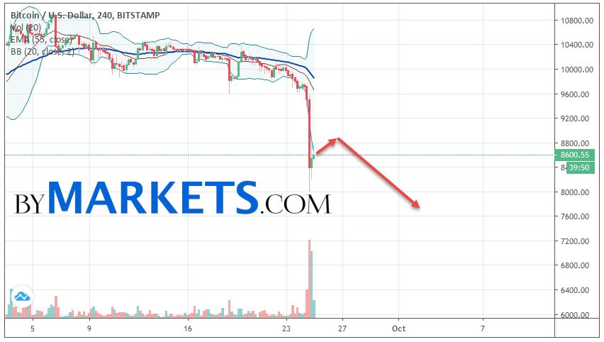 Bitcoin (BTC/USD) forecast and analysis on September 26, 2019