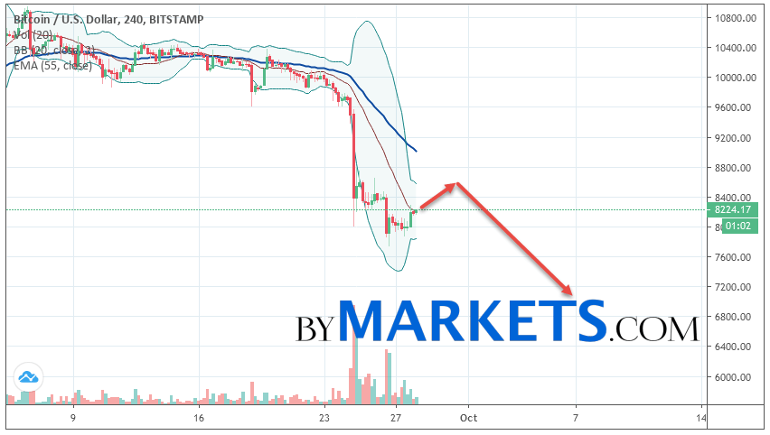 Bitcoin (BTC/USD) forecast and analysis on September 29, 2019