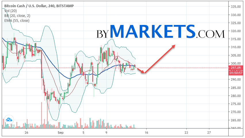 Bitcoin Cash (BCH/USD) forecast and analysis on September 15, 2019