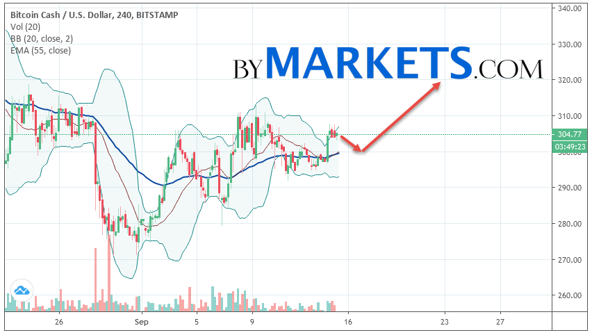 Bitcoin Cash (BCH/USD) forecast and analysis on September 16, 2019