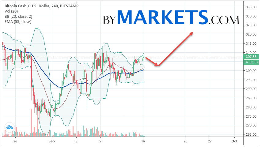 Bitcoin Cash (BCH/USD) forecast and analysis on September 17, 2019
