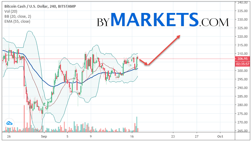 Bitcoin Cash (BCH/USD) forecast and analysis on September 18, 2019