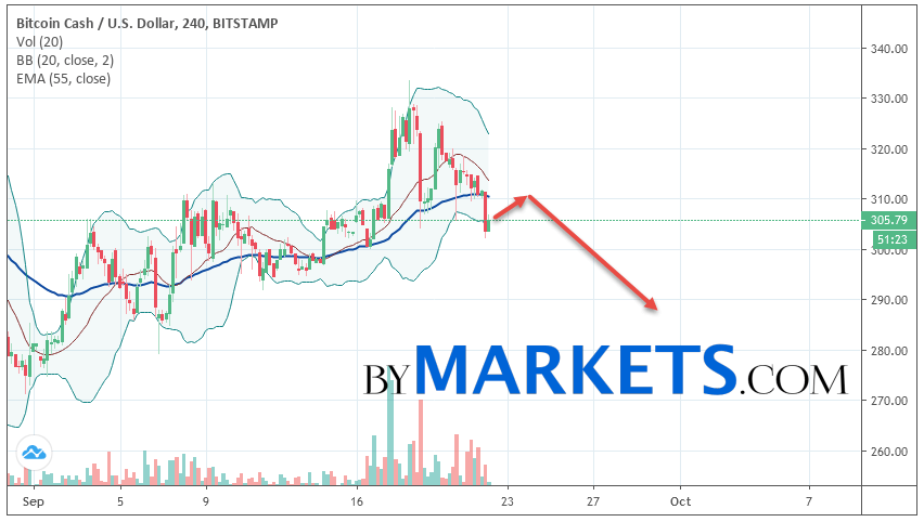 Bitcoin Cash (BCH/USD) forecast and analysis on September 23, 2019