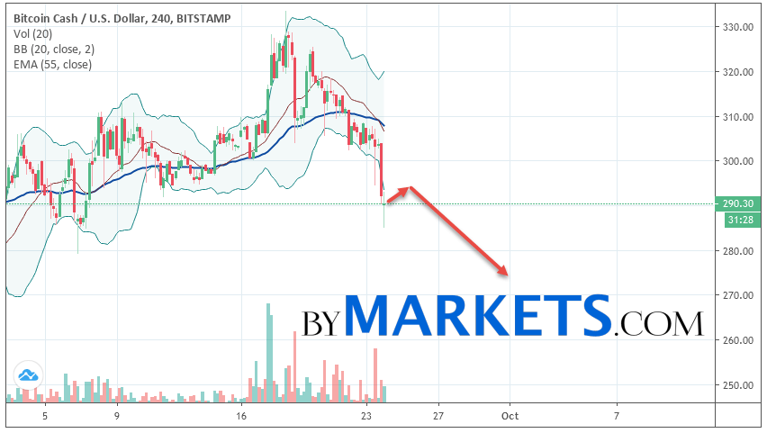 Bitcoin Cash (BCH/USD) forecast and analysis on September 25, 2019