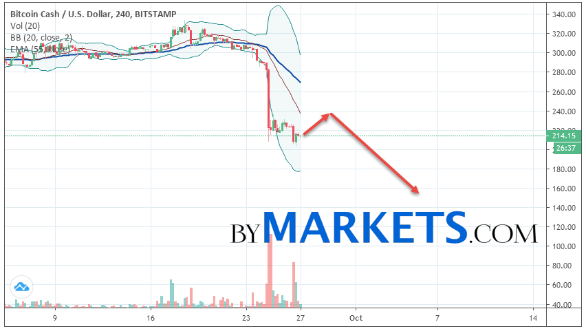 Bitcoin Cash (BCH/USD) forecast and analysis on September 28, 2019