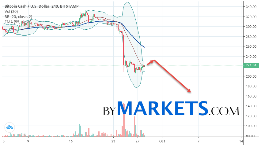 Bitcoin Cash (BCH/USD) forecast and analysis on September 29, 2019
