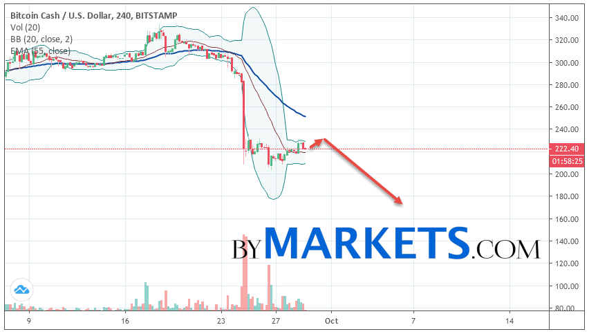 Bitcoin Cash (BCH/USD) forecast and analysis on September 30, 2019