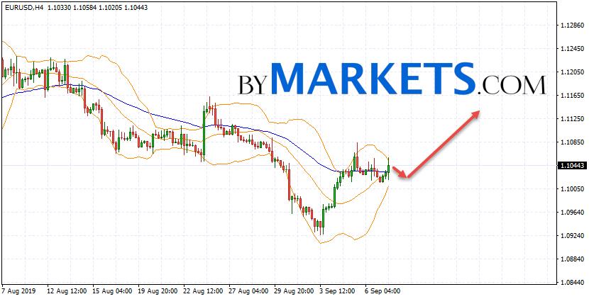 EUR/USD forecast Euro Dollar on September 10, 2019