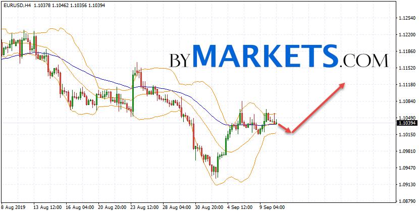 EUR/USD forecast Euro Dollar on September 11, 2019