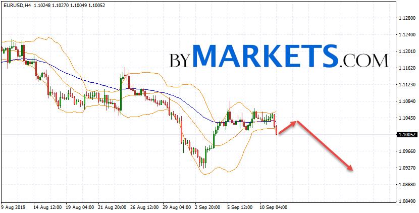 EUR/USD forecast Euro Dollar on September 12, 2019