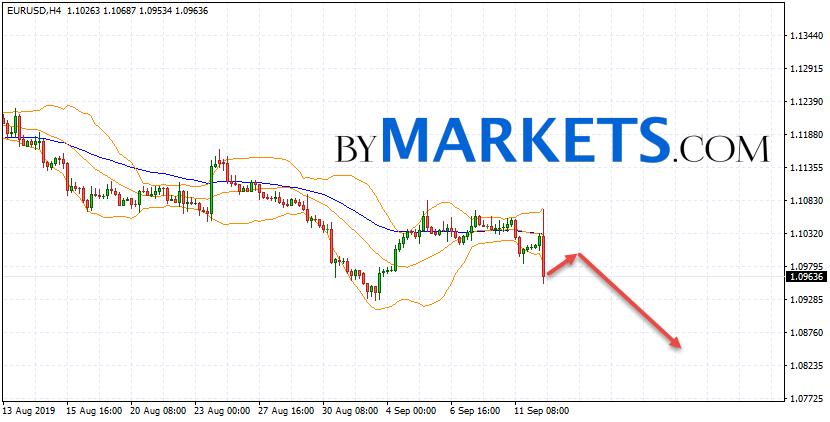 EUR/USD forecast Euro Dollar on September 13, 2019