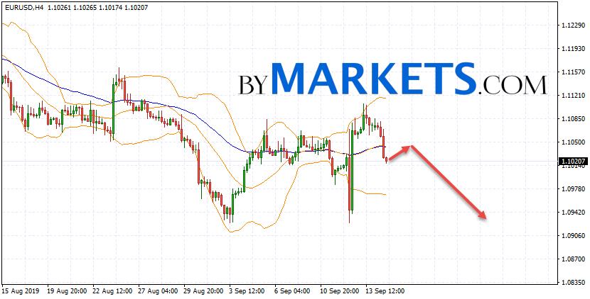 EUR/USD forecast Euro Dollar on September 17, 2019