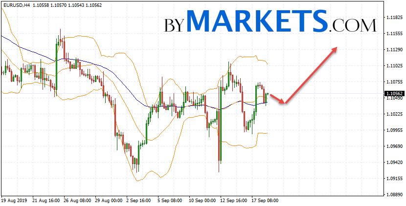 EUR/USD forecast Euro Dollar on September 19, 2019