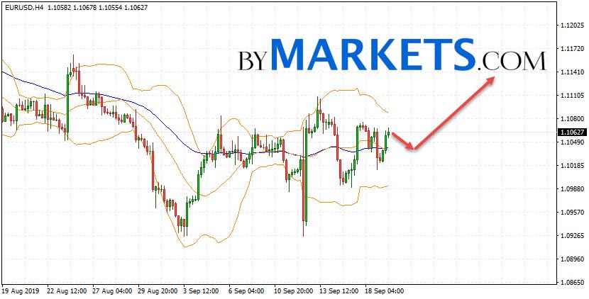 EUR/USD forecast Euro Dollar on September 20, 2019