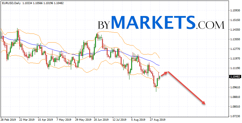 EUR/USD weekly forecast on September 9 — 13, 2019