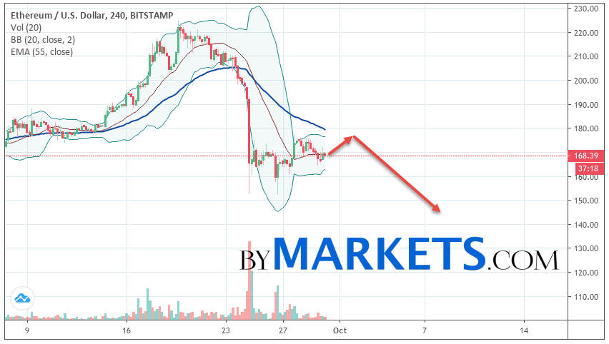 Ethereum (ETH/USD) forecast and analysis on October 1, 2019