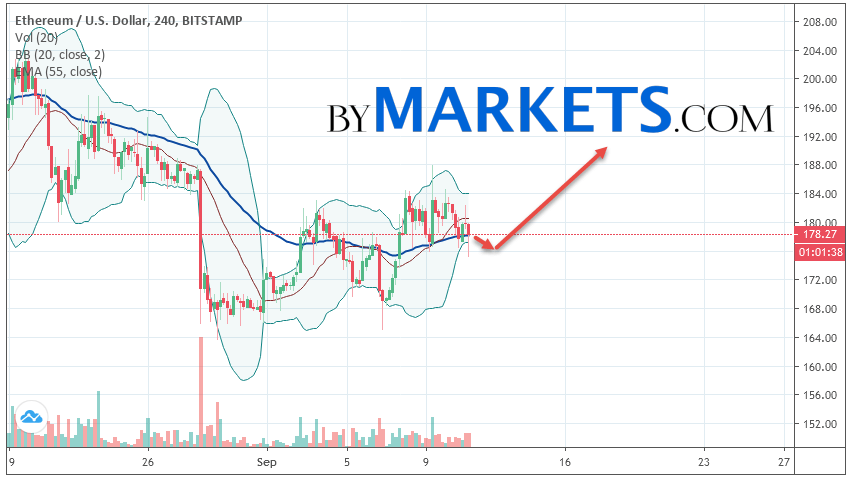 Ethereum (ETH/USD) forecast and analysis on September 12, 2019