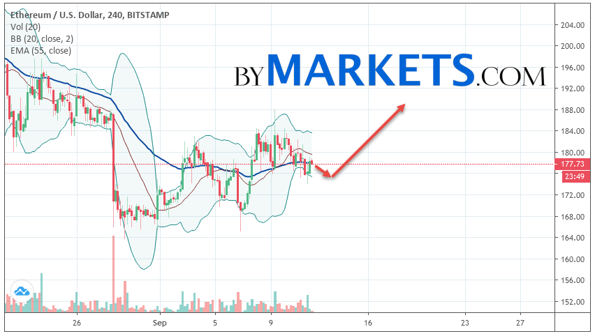 Ethereum (ETH/USD) forecast and analysis on September 13, 2019